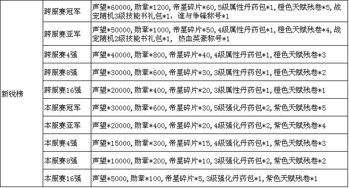 91wan霸域第四届 三国无双 全平台1v1跨服争霸赛